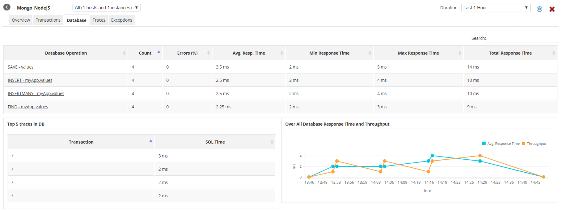 Node JS Performance Monitoring - ManageEngine Applications Manager