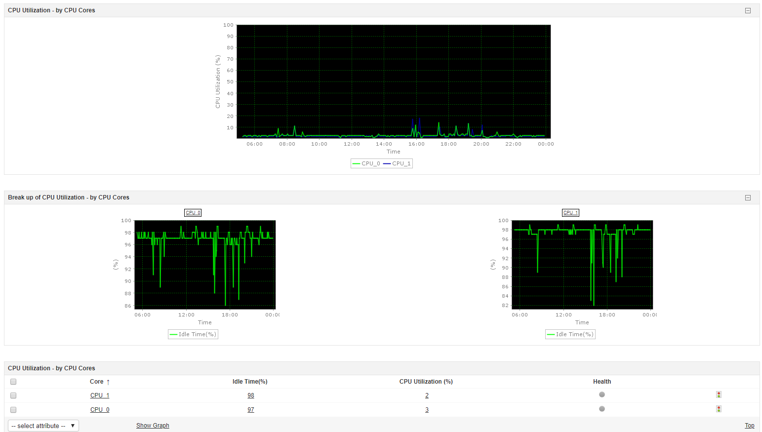 Monitor CPU, memory and disk utilization of Novell servers