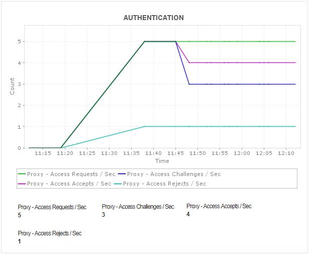 NPS Radius Server Authentication