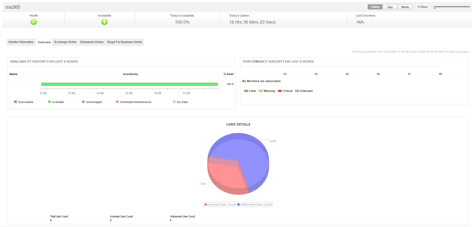 Microsoft 365 Monitoring - ManageEngine Applications Manager