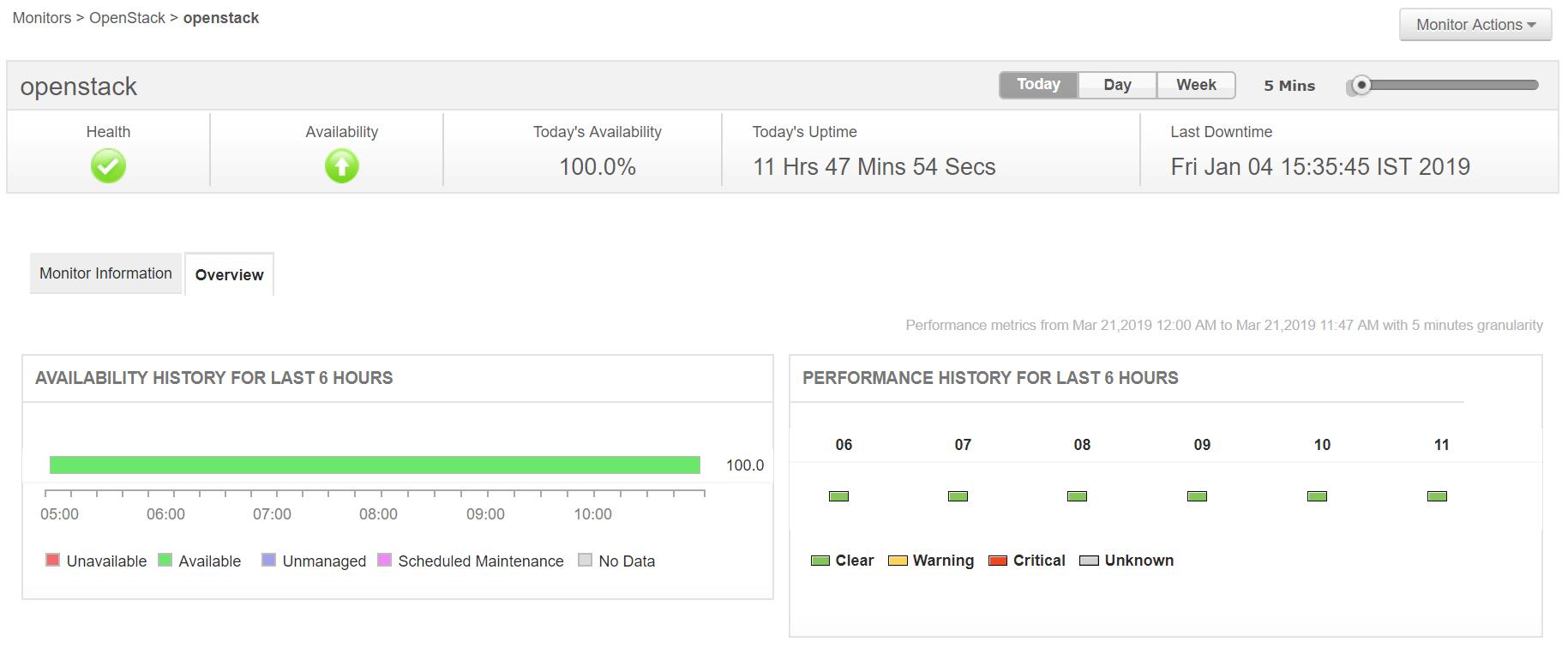 OpenStack Monitoring