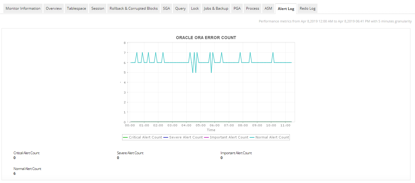 Oracle Performance Monitoring - ManageEngine Applications Manager