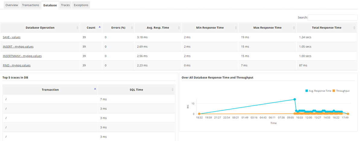 PHP Application Performance Monitoring Tools - ManageEngine Applications Manager