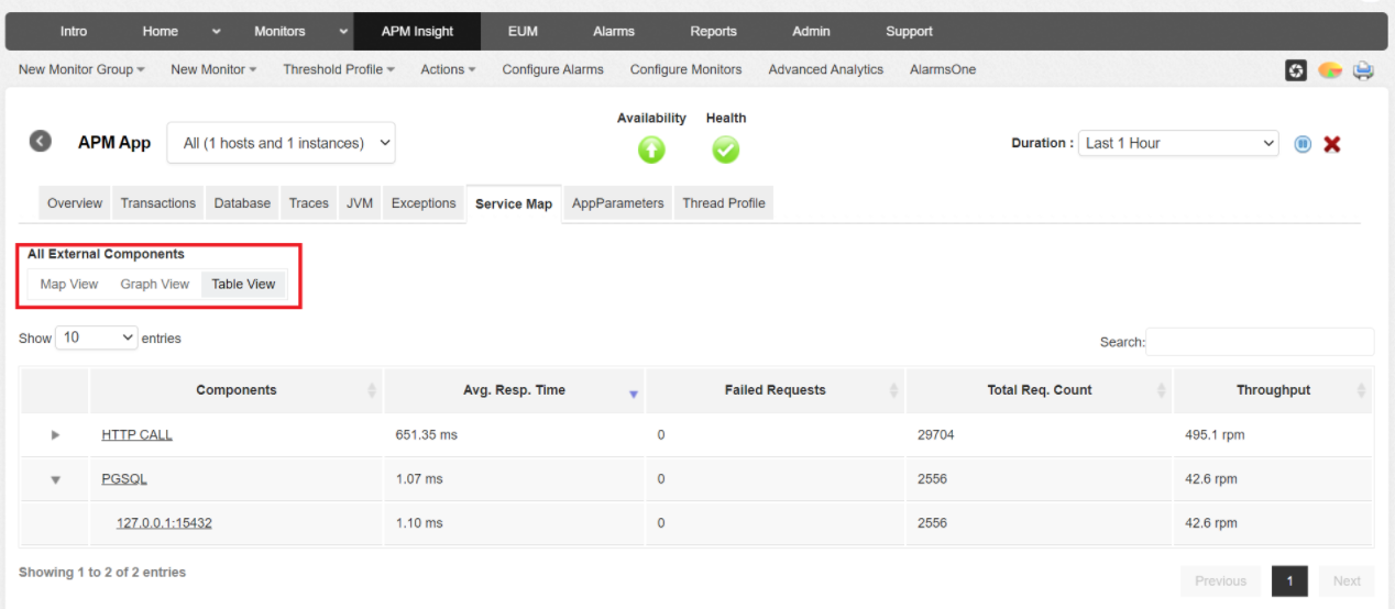 PHP Application performance monitoring - traces details