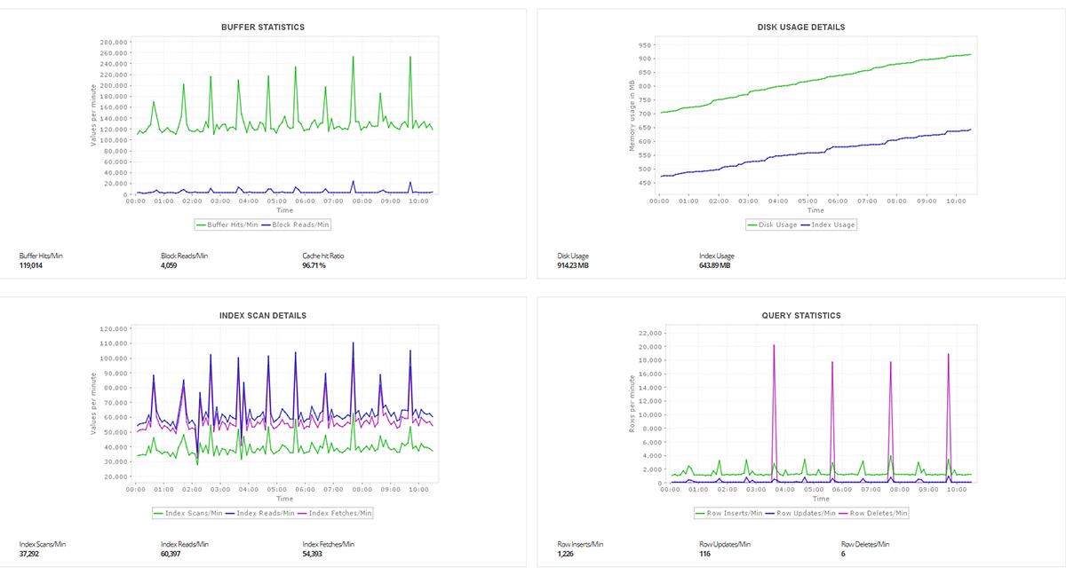 PostgreSQL Database Monitoring Software - ManageEngine Applications Manager
