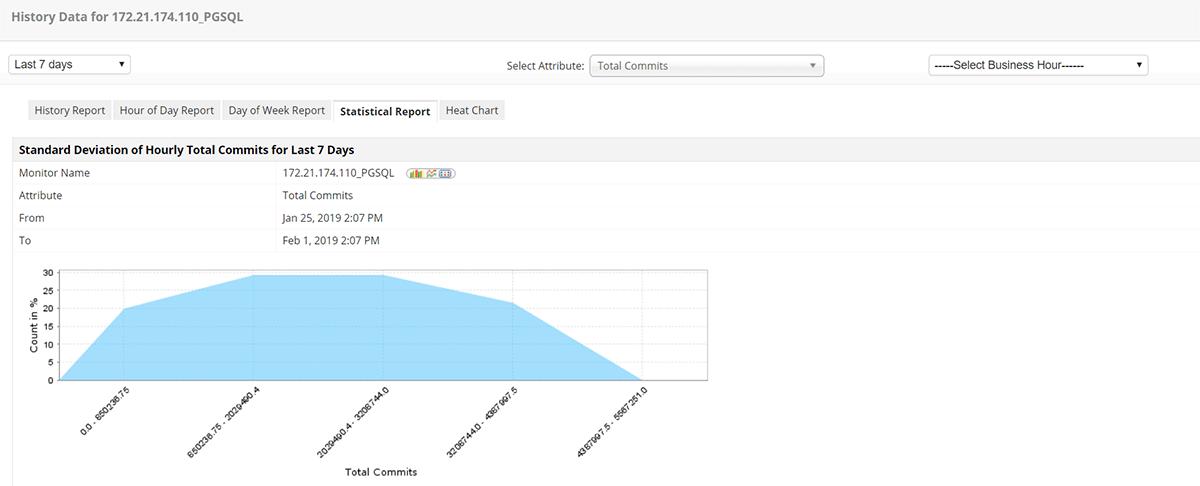 PostgreSQL Monitoring Solution - ManageEngine Applications Manager