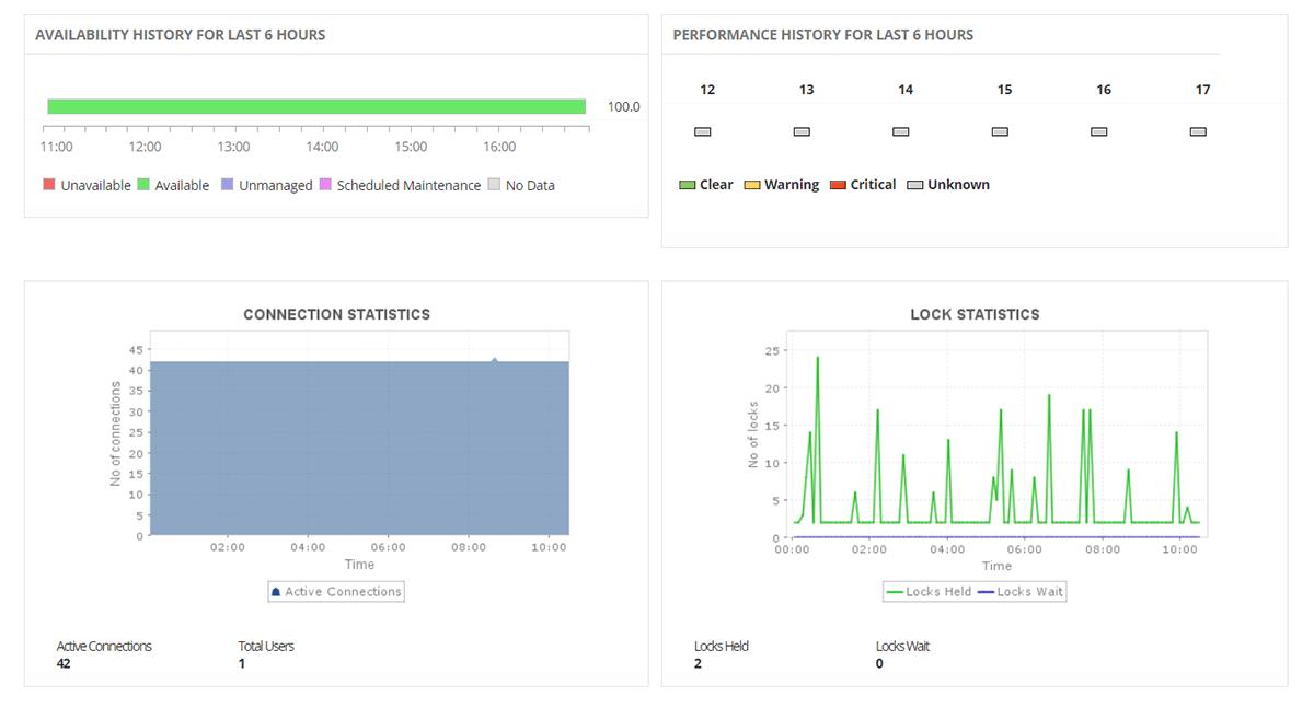 Postgresql Monitoring - ManageEngine Application Manager