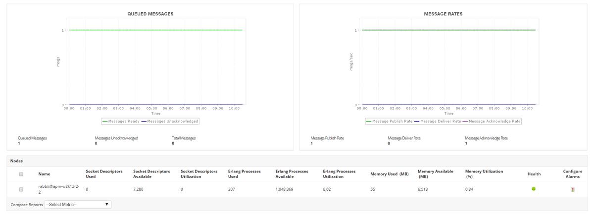 Monitoring RabbitMQ - ManageEngine Applications Manager