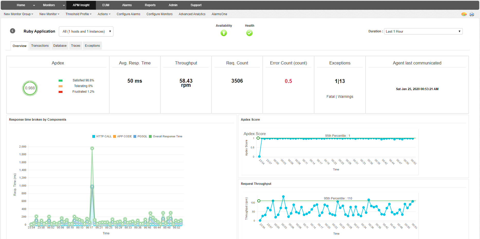 Ruby Application Monitoring - ManageEngine Applications Manager