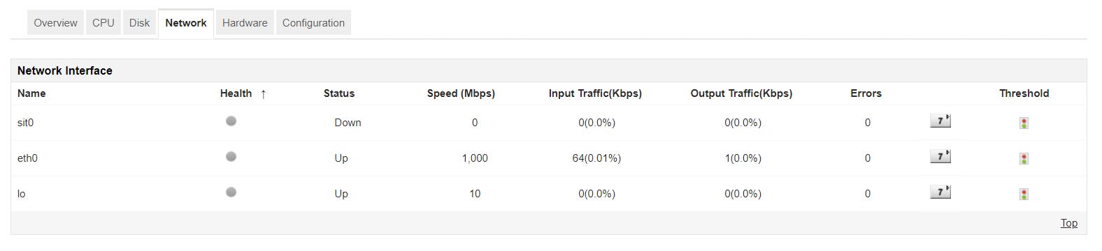 Server Network Interface Monitoring