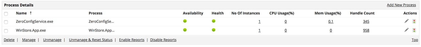 Novell Server Process Monitoring
