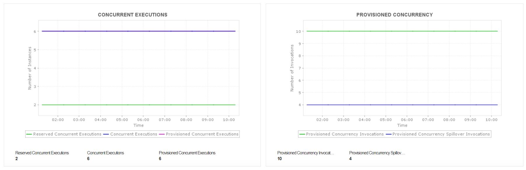AWS Lambda Serverless Monitoring - ManageEngine Applications Manager