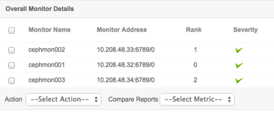 ManageEngine Applications Manager Ceph Monitor Details