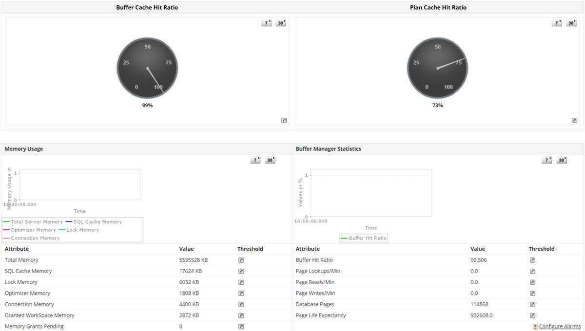 SQL Server Monitoring Software - ManageEngine Applications Manager