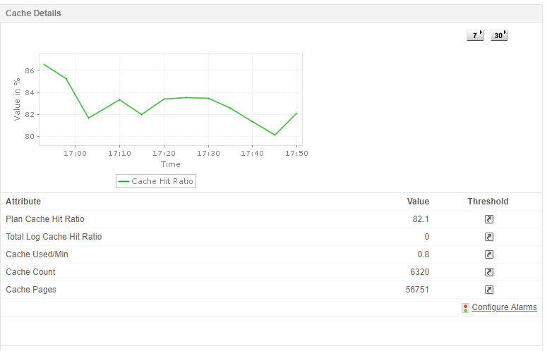 SQL Performance Monitoring Software - ManageEngine Applications Manager