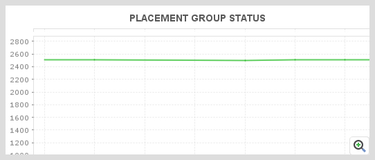 ManageEngine Applications Manager Ceph Monitor Placement group