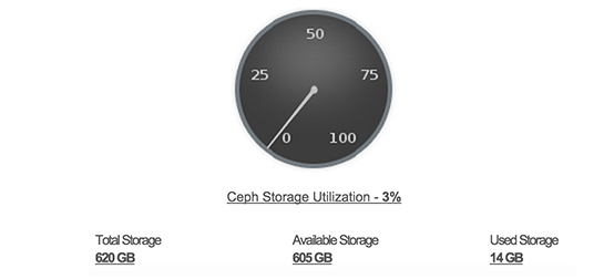 ManageEngine Applications Manager Ceph Monitor Storage Availability