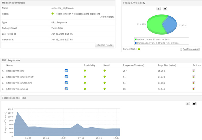 Website Monitoring Softwares - ManageEngine Applications Manager
