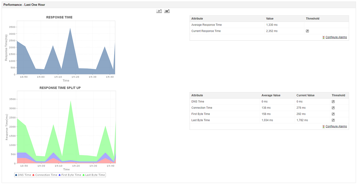 Response time split up analysis by Applications Manager's URL Monitor