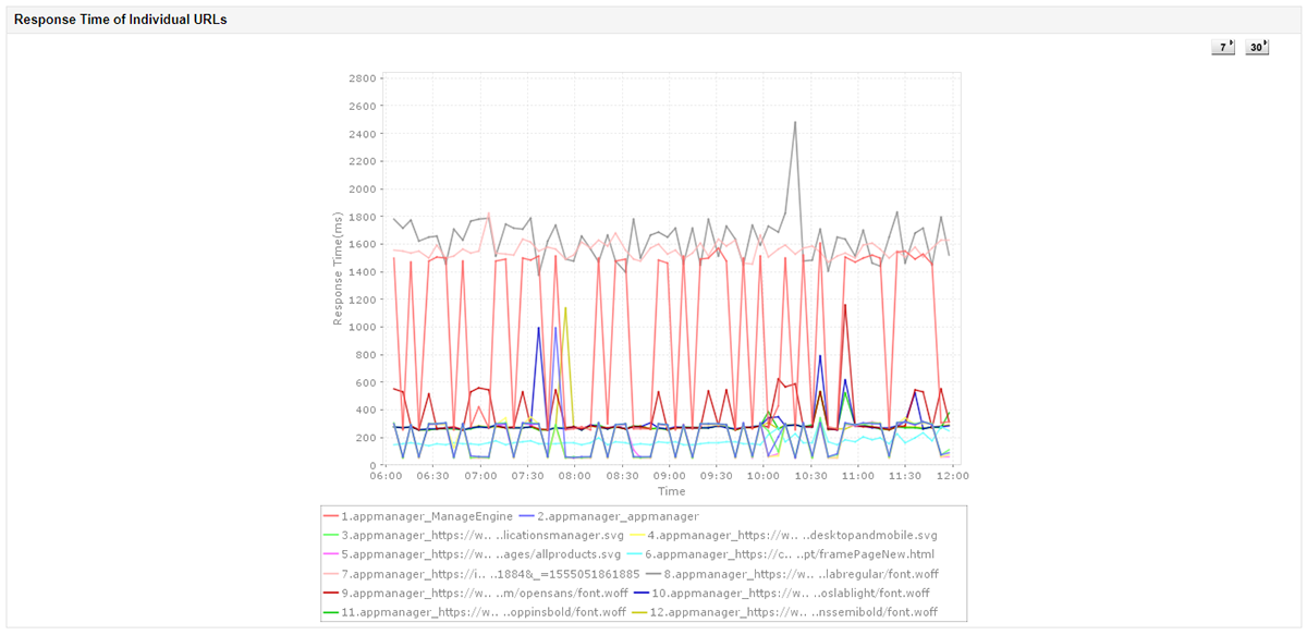 A line graph illustrating the response time of individual URLs tracked twice every hour by Applications Manager's URL Monitor