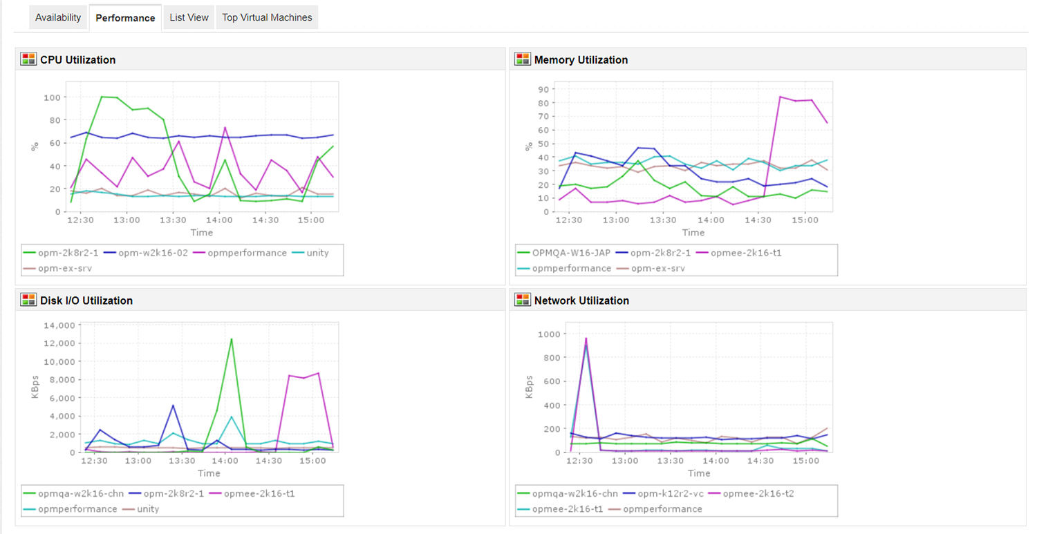 Monitoring Virtual Machines - ManageEngine Applications Manager
