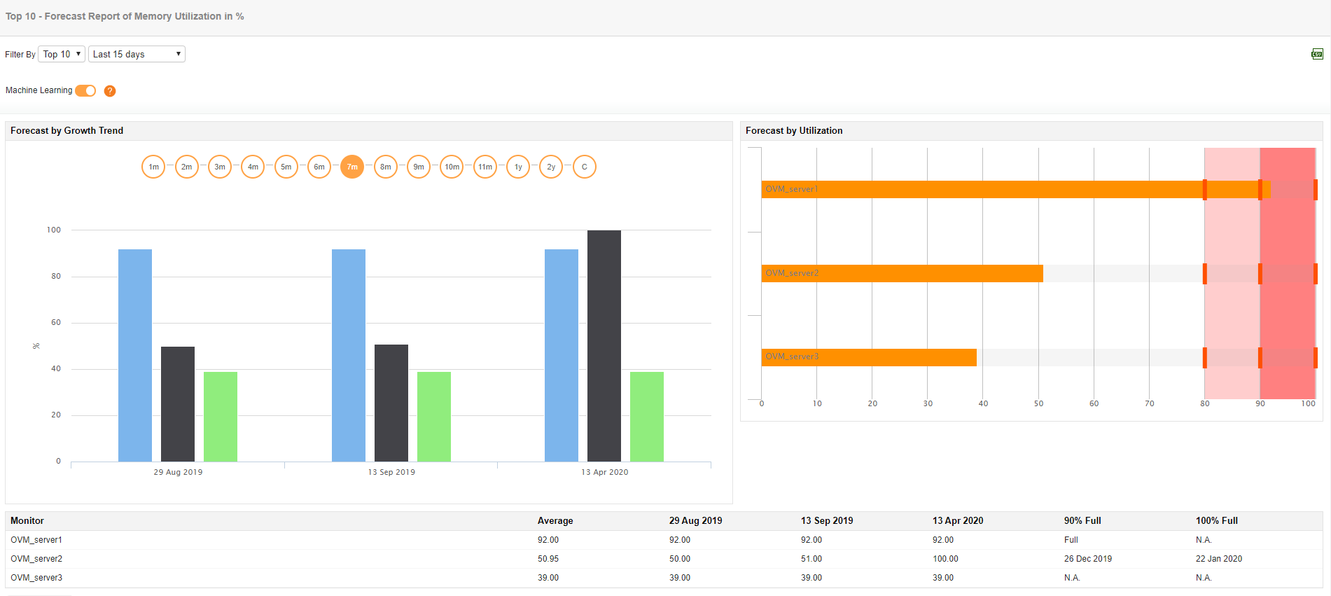 Oracle VM Server Monitoring Tool - ManageEngine Applications Manager