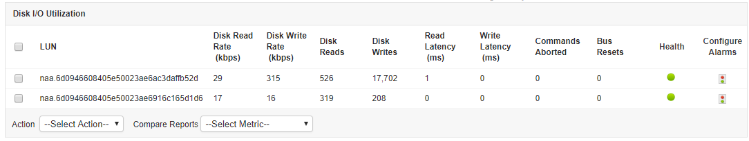 Tabulated data of vm servers' performance metrics such as latency,read/write rate, reads/write count etc.