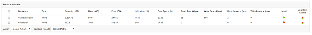 Tabulated data of datastores with metrics like used/free space, used percent, read/write rate and latency.