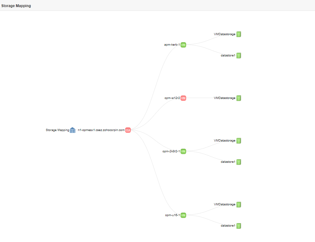 Screenshot of VMware Monitor's storage mapping represented in a flowchart