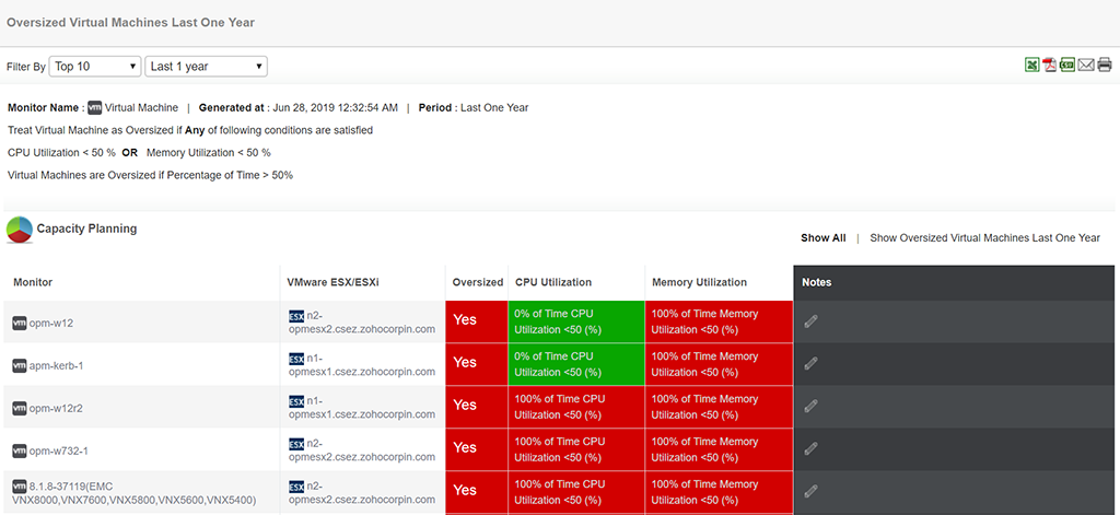 Monitoring VMware servers by looking into oversized vm servers for the previous year.