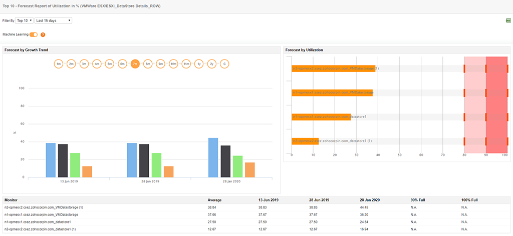 Graphical and tabulated forcast by growth trend report for different ESXi servers under study.