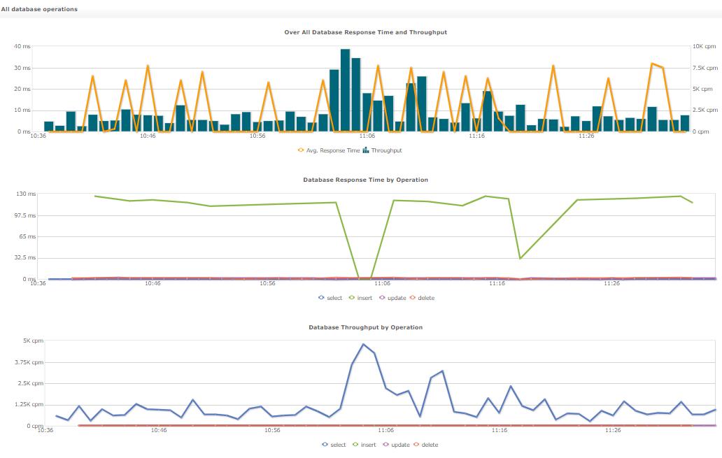 Monitor Web Server Database Response