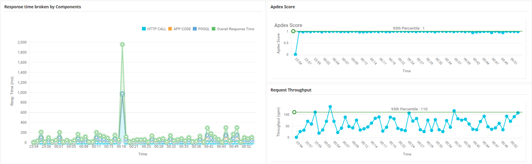 Web Application Monitoring - ManageEngine Applications Manager