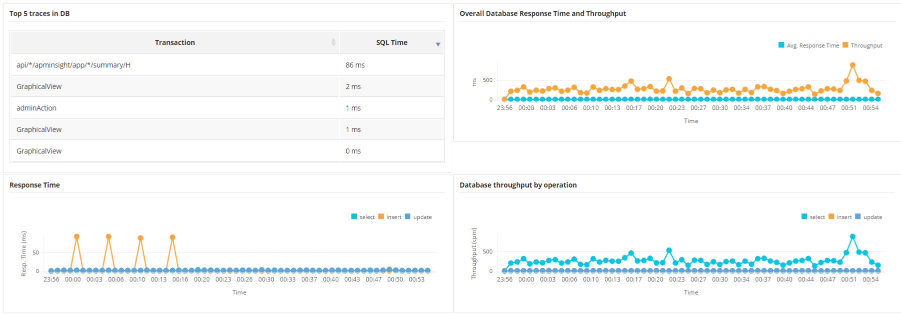 Web Application Monitoring Tools - ManageEngine Applications Manager