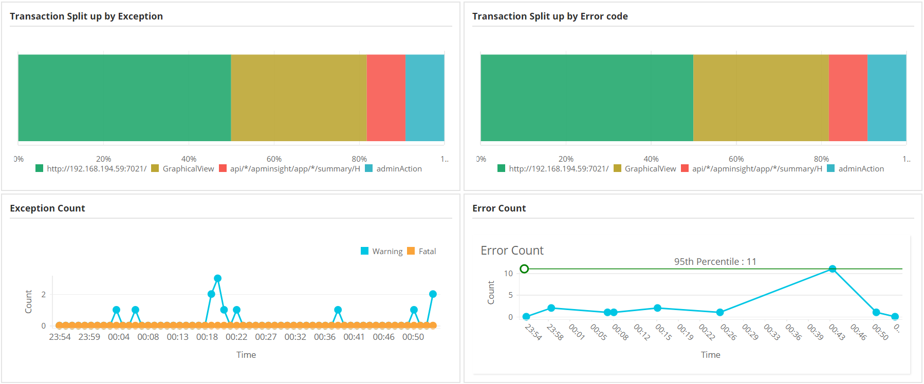 Web Application Monitor - ManageEngine Applications Manager