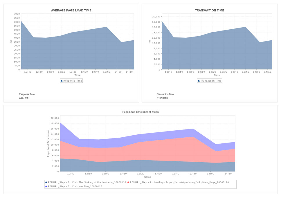 Website Monitoring Tools - ManageEngine Applications Manager