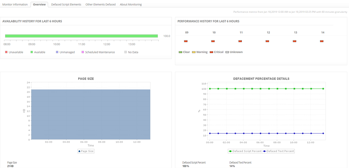 Website Monitoring Service - ManageEngine Applications Manager