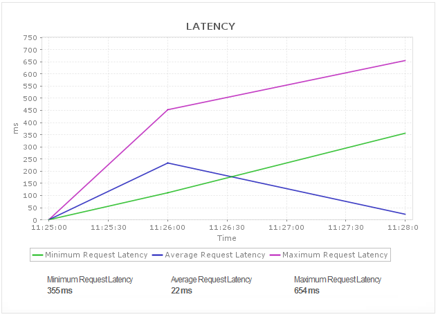 Apache Zookeeper Performance Statistics