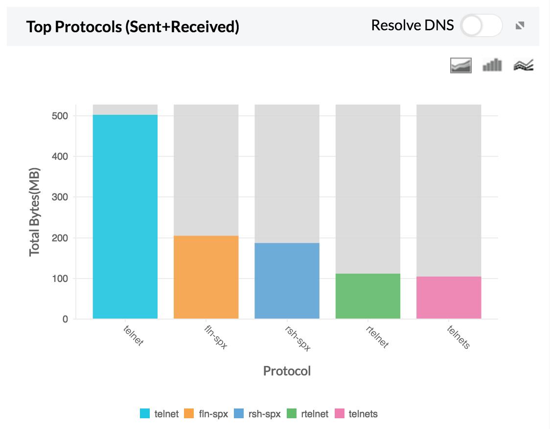 Top Protocol graph