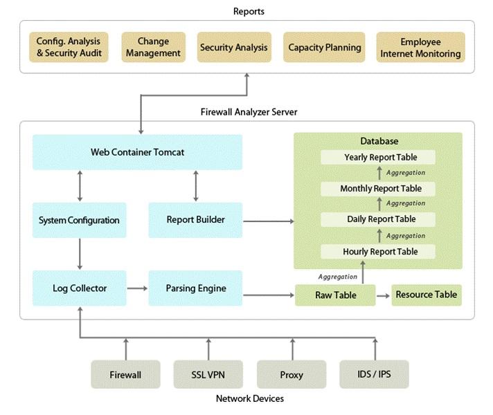 Firewall Analyzer Architecture