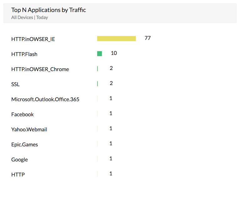 Firewall web application reports