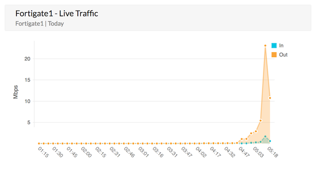 Fortigate Live Traffic