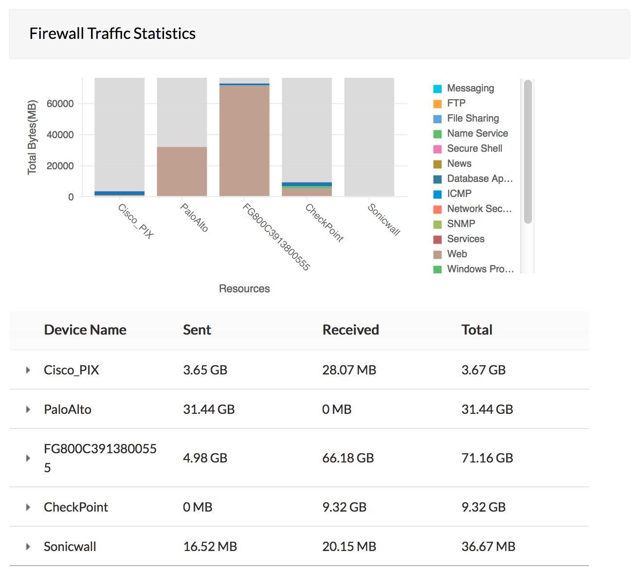 Firewall Traffic Log Analysis