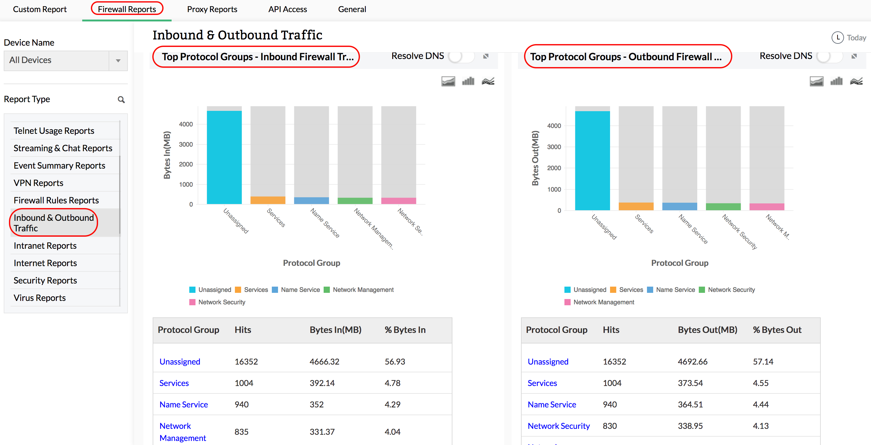 Firewall Analyzer Inbound Traffic