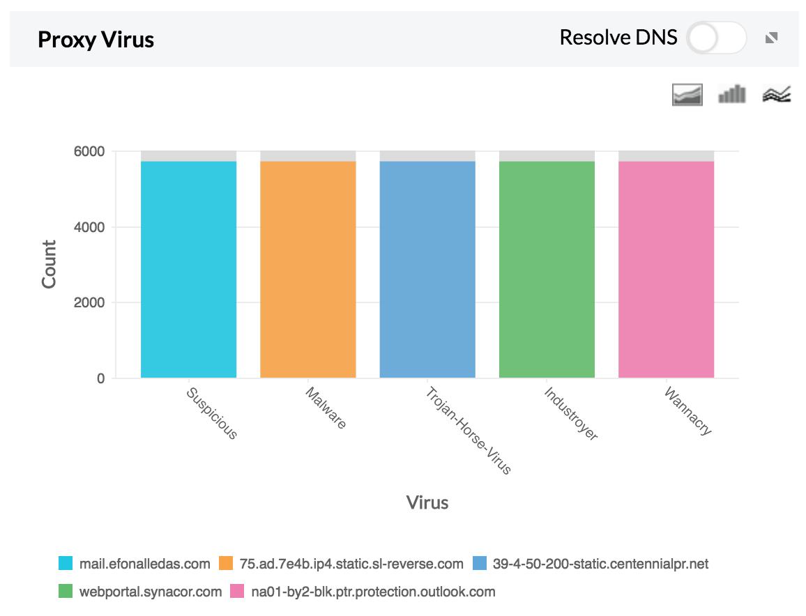 Monitor Proxy Virus Reports - ManageEngine Firewall Analyzer