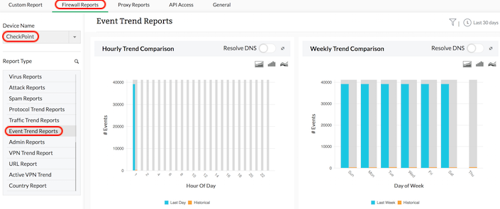 Check Point Historical Trend Analysis for Bandwidth Capacity Planning