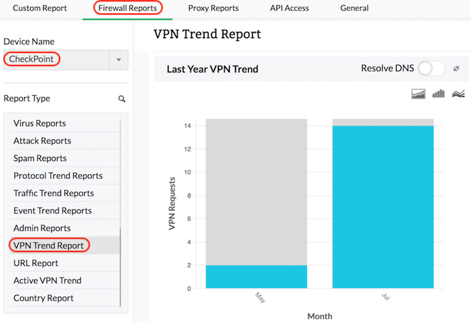 Checkpoint Firewall VPN Trend Reports
