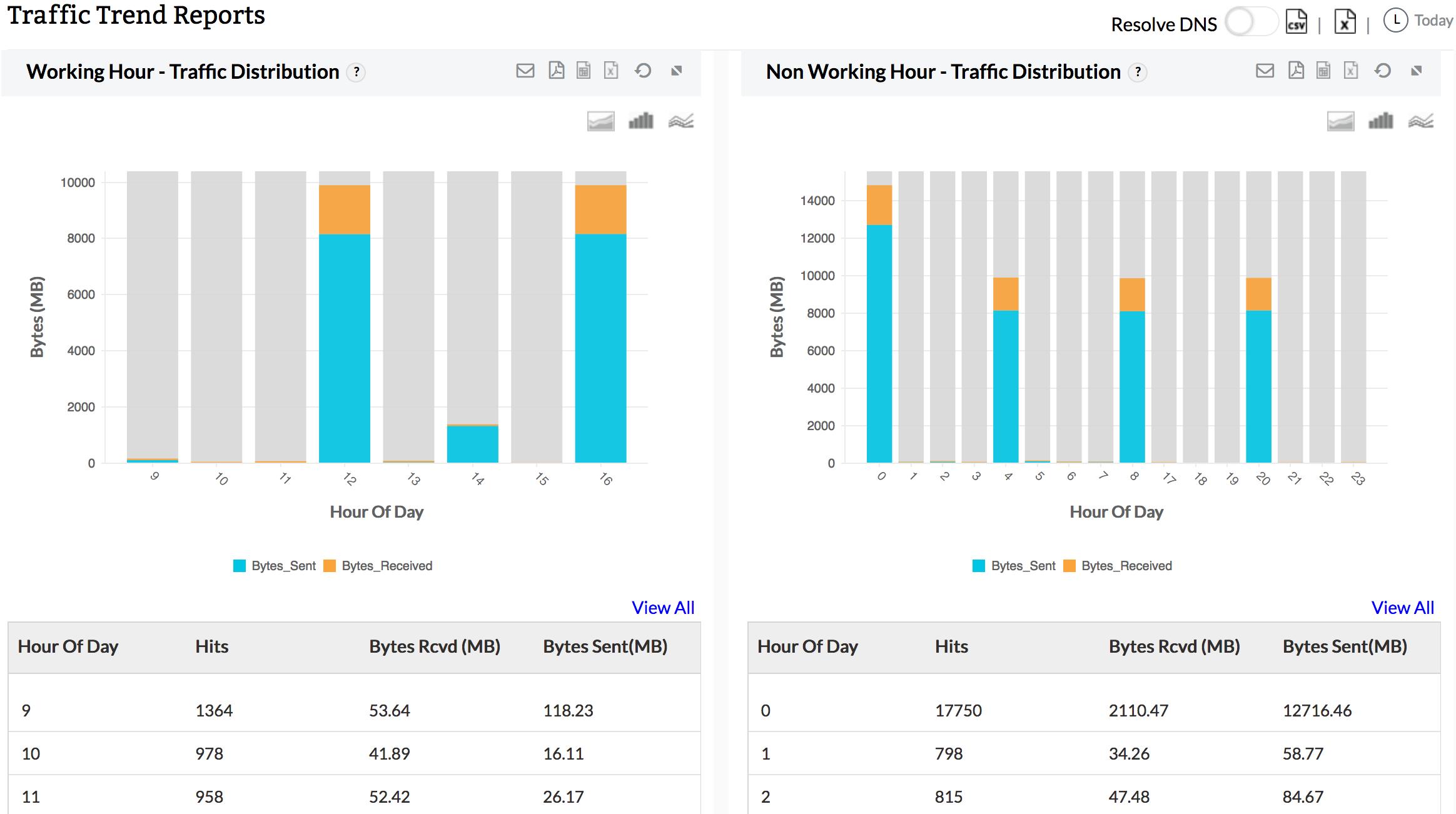 Firewall Traffic Trend