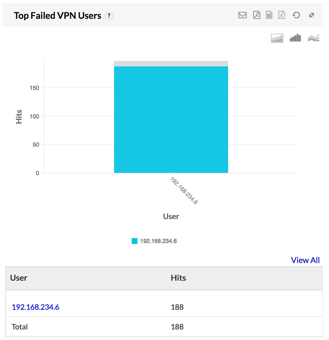 VPN Monitoring