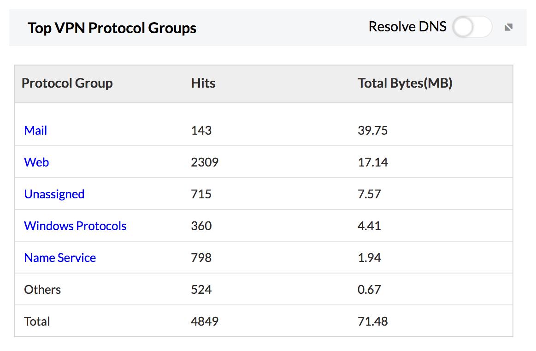 Analyze VPN Reports - ManageEngine Firewall Analyzer